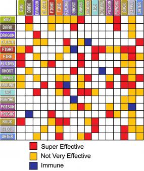 Pokemon-type-chart-gen-2-3-4-5